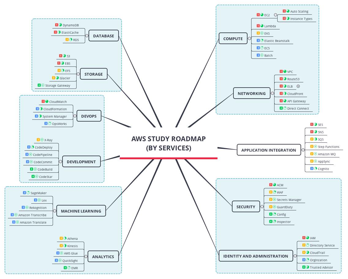 置頂- AWS Study Roadmap | Complete Think