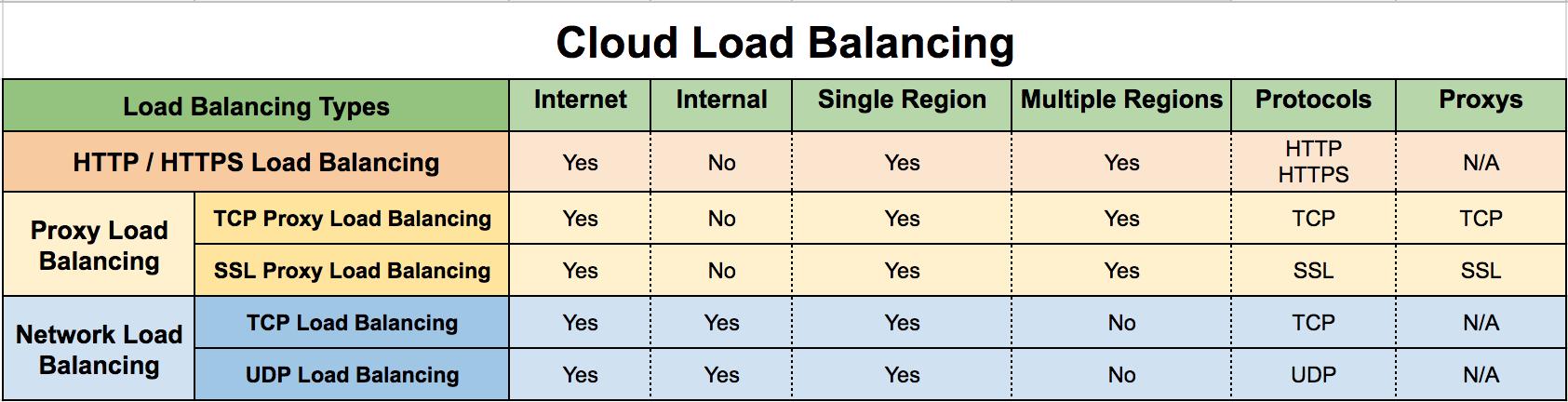 拆解GCP 和AWS 雲端負載平衡功能和比較| GCP專門家